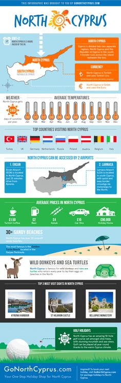 This infographic shows important facts about North Cyprus for whose living in Europe and looking for a new unspoilt holiday destination. South Cyprus, Cyprus Holiday, Golf Holidays, Living In Europe, Limassol, Information Graphics, Travel Design, Sandy Beaches, Beautiful Islands