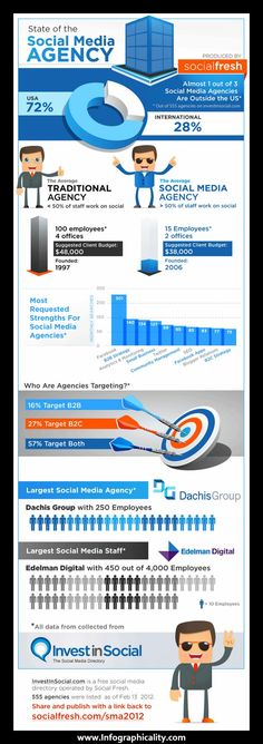 Agency Infographic