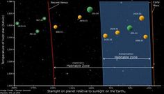 "The number of potentially habitable planets is greater than previously thought, according to a Penn State researcher, and some of those planets are likely lurking around nearby stars.    ""We now estimate that if we were to look at 10 of the nearest small stars we would find about four potentially habitable planets, give or take,"" said Ravi Kopparapu, a post-doctoral researcher in geosciences. ""That is a conservative estimate,"" he added. ""There could be more.""     This shows starlig"