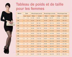 Tableaux de poids et de taille pour les femmes et les hommes: quel est votre…