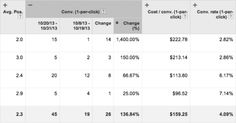 Why The Latest AdWords Interface Changes Are Amazing: Cut/Paste; Duplication; Comparing; Segmentation;
