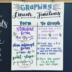 Algebra Anchor Chart Graphing Linear Functions - We are starting our chapter on graphing linear functions! Math Teacher, Math Classroom, Teaching Math, Maths Algebra, Algebra Activities, Math Rotations, Math Charts, Math Anchor Charts, Mind Maps