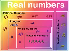 In math, the real numbers contains both rational numbers and irrational numbers.