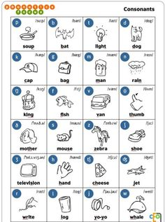 Pronunciación: Las consonantes en inglés