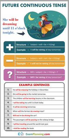 Future Continuous Tense (Usage, Formula and Examples) – Grammar Study English Grammar, Advanced English Grammar, English Writing Skills, Learn English Words, English Phrases, English Class, English Language Course, English Language Learning, English Tenses Chart