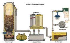 small wood gasifier plans
