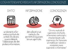 #dati #informazione #conoscenza Open Data, Co Design, Ale, Culture, Ales