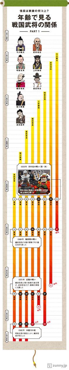 信長は秀吉の「3コ上の先輩」戦国武将の年齢比較 | ZUNNY