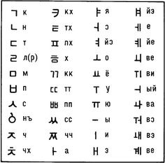 Korean Words Learning, Russian Language Learning, Korean Writing, Korean Alphabet, Learn Korean, Study Notes, Writing Tips, Knowledge, Teaching