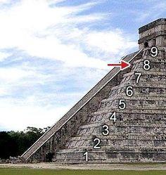 9 níveis que existem nas estruturas das pirâmides mais importantes da civilização maia. O Templo das Inscrições, em Palenque, a Pirâmide do Jaguar em Tikal, e a pirâmide de Quetzalcoatl em Chichen Itza representam um modelo da estrutura de tempo a partir da origem do universo até a última mudança na consciência humana, a qual estamos a ponto de  viver. Calleman teoriza que cada um desses níveis ou infraworlds estão evoluindo níveis de consciência