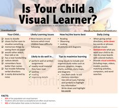 How to identify a Visual Learner Do you process images better than words? Does charts and diagrams simplify tedious information for you? How about your child? Does he/she use charts colours or diagrams to simplify their understanding? If so your child may Teaching Skills, Teaching Strategies, Teaching Resources, Kinesthetic Learning, Kids Learning, Learning Time, Childhood Education, Kids Education, Education Logo