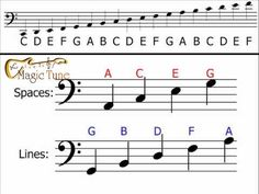 Welcome Music Theory Chart  Treble  Bass Clef Ledger Notes