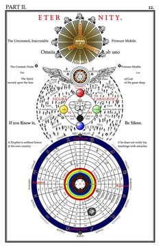 """Selected diagrams from """"Secret Symbols of the Rosicrucians (Part II)"""" by Franz Hartmann (1888).From an edition by """"Celephais Press""""."""