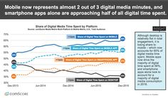 comscore's mobile vs desktop
