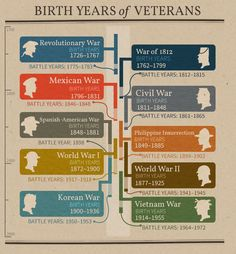What war could your ancestor have served in? Use this hand chart as a rule of thumb to focus your family history research. Source by ancestrycom Look style Genealogy Websites, Genealogy Research, Family Genealogy, Genealogy Chart, Genealogy Quotes, Genealogy Forms, Family Tree Research, Genealogy Organization, My Family History
