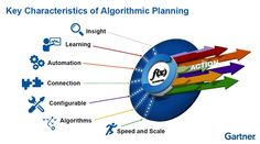Gartner has taken a look at the future and sees lots of algorithms...  #TGUK #supplychain