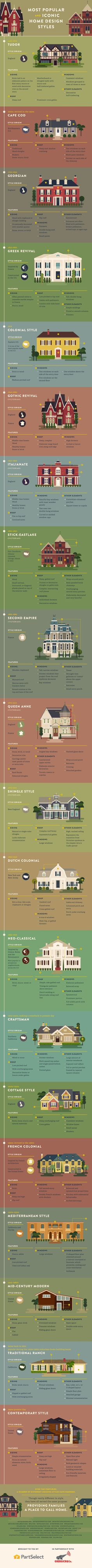 All about every single popular and iconic home exterior style. Have you ever won… All about every single popular and iconic home exterior style. Have you ever wondered what kind of house you live in? Check out this visual guide… Continue reading → Graphisches Design, Design Case, House Design, Design Styles, Design Ideas, Chart Design, Icon Design, Design Homes, Design Guidelines