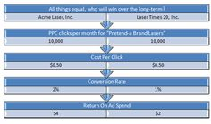 5 Tips for Increasing Pay-Per-Click Conversion Rates