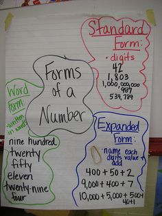 forms of a number - I like the rubber band with expanded form. Math Charts, Math Anchor Charts, Math Resources, Math Activities, Second Grade Math, Fourth Grade, Grade 2, Homeschool Math, Homeschooling
