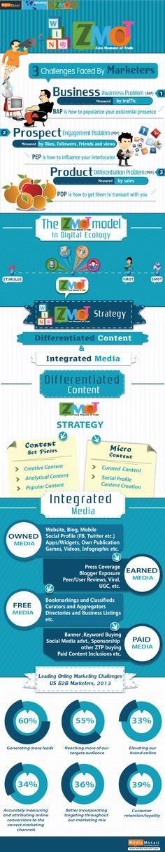 #INFOgraphic > ZMOT Marketing Strategy:   > http://infographicsmania.com/zmot-marketing-strategy/?utm_source=Pinterest&utm_medium=INFOGRAPHICSMANIA&utm_campaign=SNAP