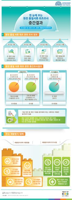 한 눈에 보는 원전 품질서류 위조조사 중간결과 (출처: 원자력안전위원회)