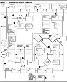 22 best service blueprint images on pinterest service blueprint considering the extent to which the service industry contributes to our gnp very little has malvernweather Choice Image