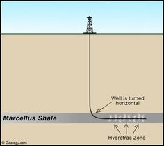 Schematic Geology of Natural Gas Resources
