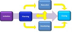 What is project management and it's process??? #Project_management #Business #Project_planning