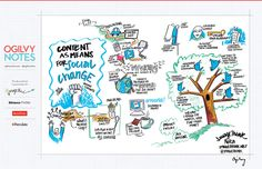 #sxsw #visualnotes Content as means for social change