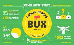 2015: Week 27 What has been happening at BUX over the week? Our weekly infographic tells you all!