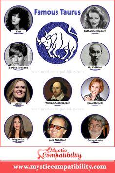 Find Famous Celebrity under Taurus Zodiac Signs. #Taurus_Celebrity #Zodiac_Signs #Famous_Taurus #Celebrity #Famous_Taurus_Celebrity