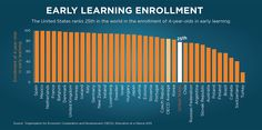 Early Learning Enrollment: The United States ranks in the world in the enrollment of in early learning. Class Promise, Early Education, 4 Year Olds, Early Learning, Statistics, Thought Provoking, Theory, Preschool, Middle