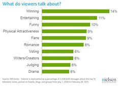Nielsen Report: what do TV viewers talk about?