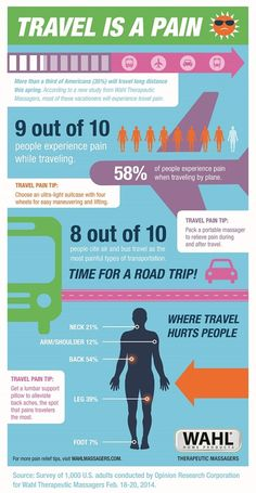Wahl Travel is a Pain infographic shares details about how pain affects us when we travel.