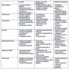 Un articol de Petrut  Tabelul de mai jos precizeaza modul in care poti utiliza produse obisnuite de zi cu zi in locul altor produse scumpe, precum si proprietatile terapeutice ale acestora.    Sapunul de Castilia poate fi folosit pe post de sapun pentru corp, detergent de vase, detergent universal, sampon pentru animalele … Good To Know, Pregnancy, Health, Health Care, Pregnancy Planning Resources, Conceiving, Salud