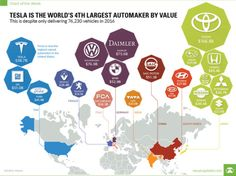 World's Largest Automakers by Value.