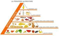 Mangiare sano: la piramide alimentare