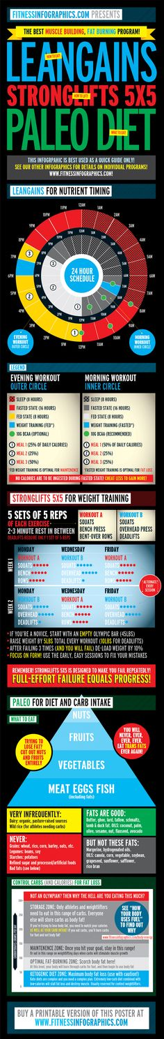 Plans: Combine Leangains, Stronglifts 5x5 and Paleo! - Fitness Infographics