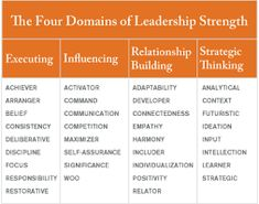 What Makes a Great Leadership Team?: The Four Domains of Leadership Strength Strengths Based Leadership, Gallup Strengths Finder, Leadership Development, Leadership Quotes, Professional Development, Leadership Activities, Leadership Models, Leadership Lessons, Leadership Coaching