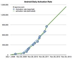Android activation rate