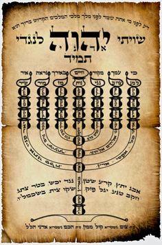 Shiviti - Jewish Mystical Images Art Found Out World Arts Observed Cultura Judaica, Arte Judaica, Jewish Art, Religious Art, Hebrew Prayers, Orthodox Jewish, Muse Art, Religion, Menorah
