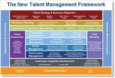 New Talent Management Framework in Detail by Bersin