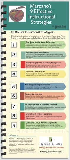 Marzano's 9 Instructional Strategies In Infographic Form- This is a great reminder of the 9 different ways we should be reinforcing student learning. INTASC Standard Learner Development and Instructional Strategies Instructional Coaching, Instructional Strategies, Instructional Design, Instructional Technology, Differentiated Instruction Strategies, Teaching Strategies, Differentiation Strategies, Leadership Strategies, Vocabulary Instruction