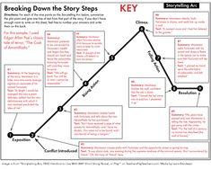 the storytelling arc
