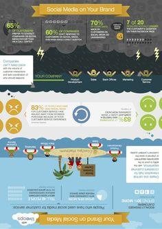 Your #Brand on #SocialMedia #infografía