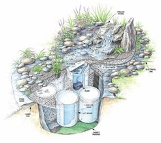 DIY waterfall ~way to convert my mosquito infested pond into a lovely water feature. Waterfall Project, Diy Waterfall, Garden Waterfall, Backyard Water Feature, Ponds Backyard, Backyard Stream, Water Falls Backyard, Diy Water Feature, Backyard Waterfalls
