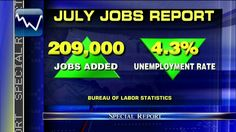 Unemployment rate falls to 4.3% as U.S. adds 209,000 Jobs in July. #JobsReport #USeconomy