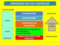 Resultado de imagen para jerarquia de controles de riesgos higienicos