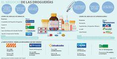 Ignacio Gómez Escobar / Consultor Retail / Investigador: Las cadenas de droguerías facturaron $5,4 billones