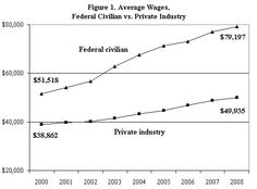 Public vs. Private sector